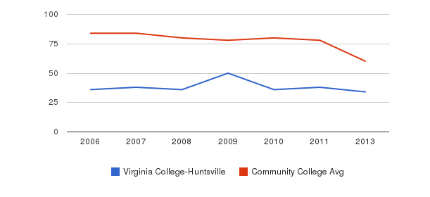Virginia College-Huntsville Total Faculty&nbsp(2006-2013)