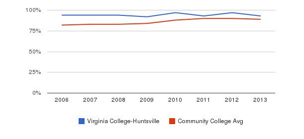 Virginia College-Huntsville % Students Receiving Some Financial Aid&nbsp(2006-2013)