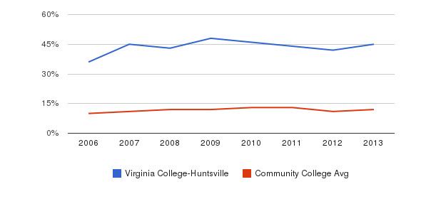 Virginia College-Huntsville Black&nbsp(2006-2013)
