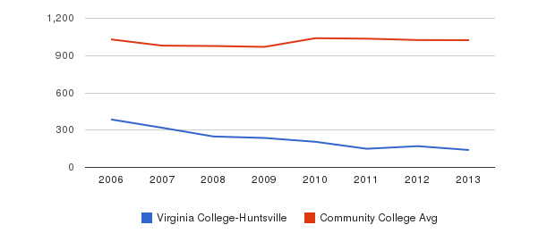 Virginia College-Huntsville Part-Time Students&nbsp(2006-2013)