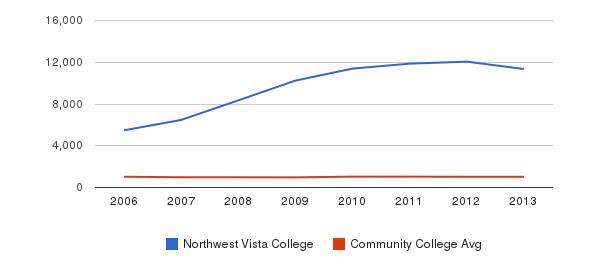 Northwest Vista College Part-Time Students&nbsp(2006-2013)