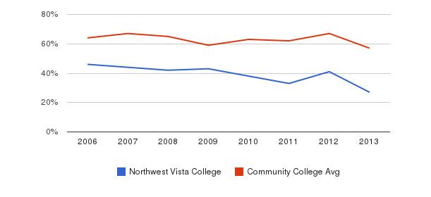 Northwest Vista College White&nbsp(2006-2013)
