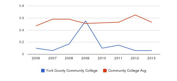 York County Community College Diversity Score&nbsp(2006-2013)