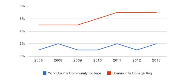 York County Community College Hispanic&nbsp(2006-2013)