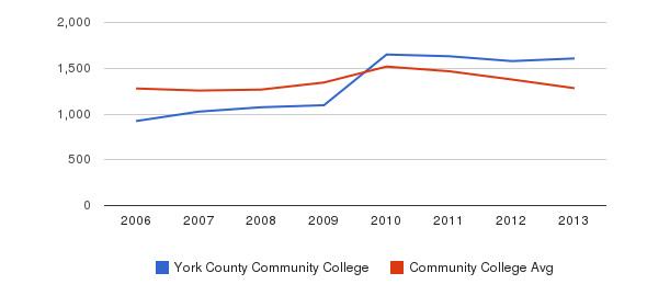 York County Community College Total Enrollment&nbsp(2006-2013)