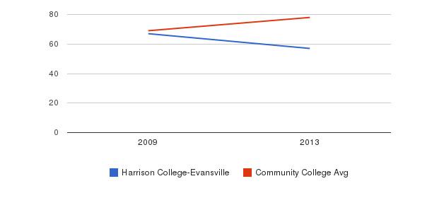 Harrison College-Evansville Percent Admitted&nbsp(2009-2013)