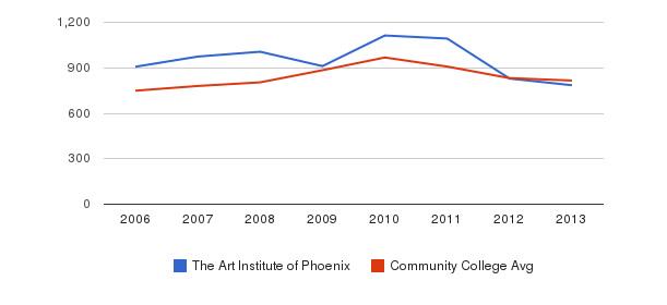 The Art Institute of Phoenix Full-Time Students&nbsp(2006-2013)