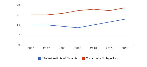 The Art Institute of Phoenix student staff&nbsp(2006-2013)