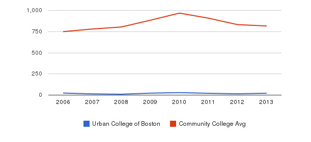 Urban College of Boston Full-Time Students&nbsp(2006-2013)