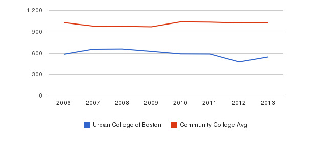 Urban College of Boston Part-Time Students&nbsp(2006-2013)