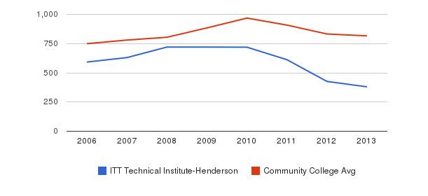 ITT Technical Institute-Henderson Full-Time Students&nbsp(2006-2013)