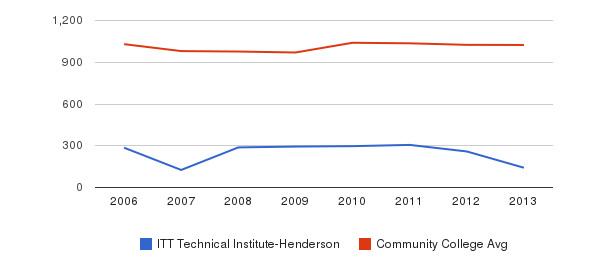 ITT Technical Institute-Henderson Part-Time Students&nbsp(2006-2013)