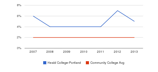 Heald College-Portland Asian&nbsp(2007-2013)