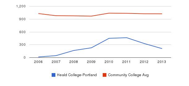 Heald College-Portland Part-Time Students&nbsp(2006-2013)