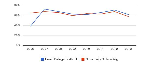 Heald College-Portland White&nbsp(2006-2013)