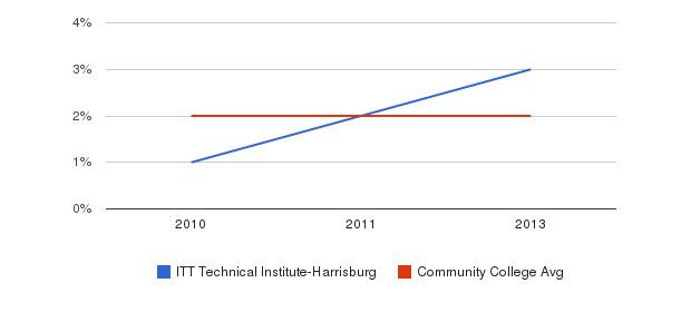 ITT Technical Institute-Harrisburg More&nbsp(2010-2013)