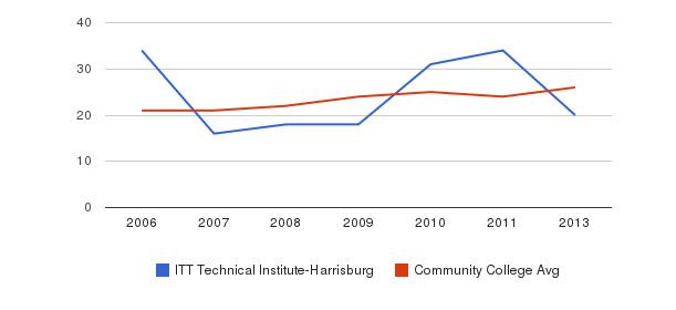 ITT Technical Institute-Harrisburg student staff&nbsp(2006-2013)
