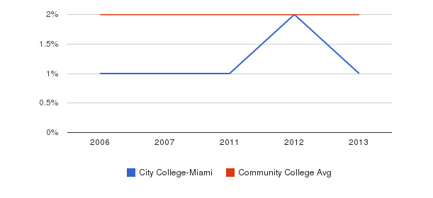 City College-Miami Asian&nbsp(2006-2013)