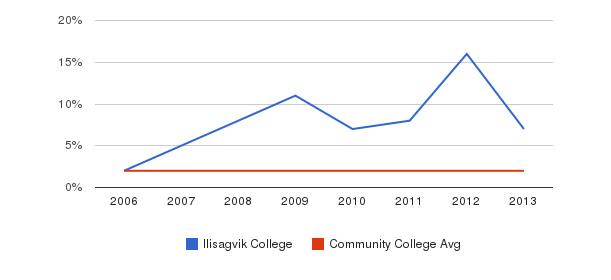 Ilisagvik College Asian&nbsp(2006-2013)
