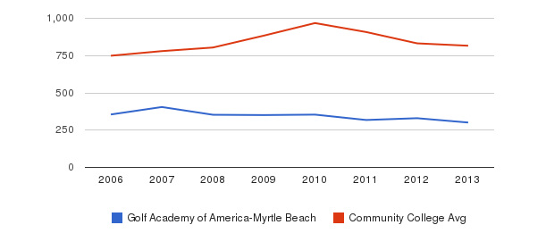 Golf Academy of America-Myrtle Beach Full-Time Students&nbsp(2006-2013)