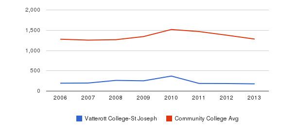 Vatterott College-St Joseph Total Enrollment&nbsp(2006-2013)