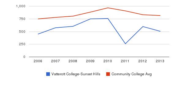 Vatterott College-Sunset Hills Full-Time Students&nbsp(2006-2013)