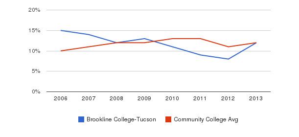 Brookline College-Tucson Black&nbsp(2006-2013)