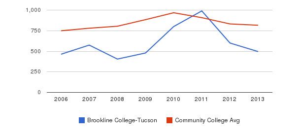 Brookline College-Tucson Full-Time Students&nbsp(2006-2013)