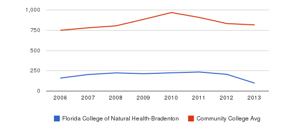 Florida College of Natural Health-Bradenton Full-Time Students&nbsp(2006-2013)