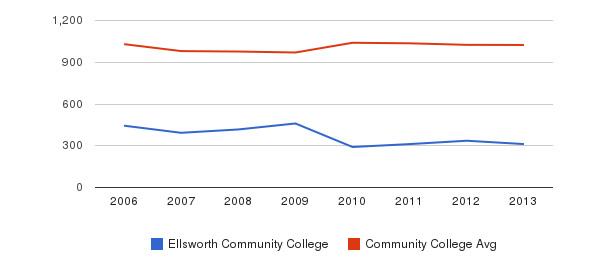 Ellsworth Community College Part-Time Students&nbsp(2006-2013)
