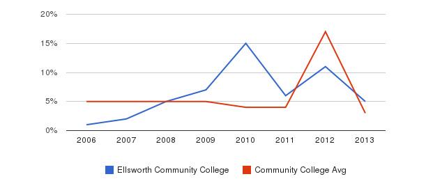 Ellsworth Community College Unknown&nbsp(2006-2013)