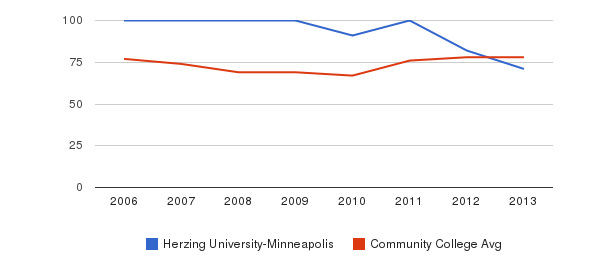 Herzing University-Minneapolis Percent Admitted&nbsp(2006-2013)