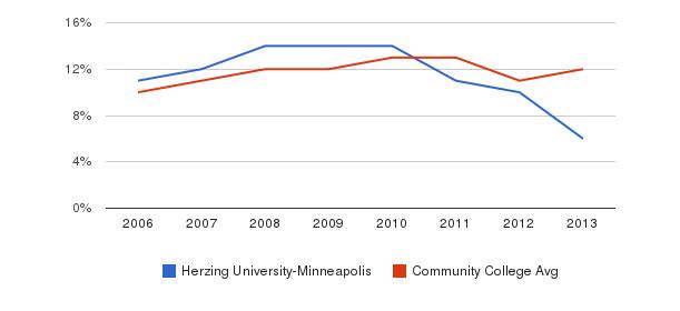 Herzing University-Minneapolis Black&nbsp(2006-2013)