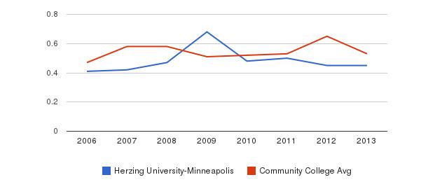 Herzing University-Minneapolis Diversity Score&nbsp(2006-2013)