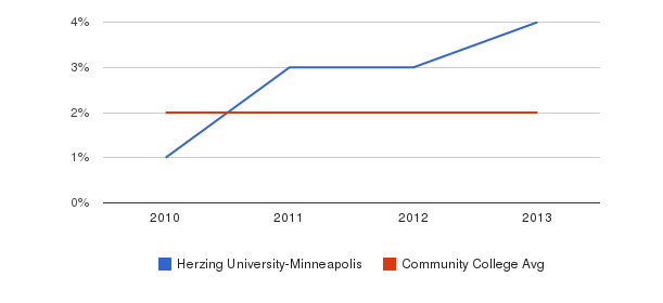 Herzing University-Minneapolis More&nbsp(2010-2013)