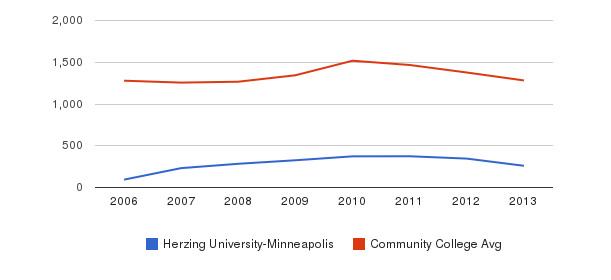 Herzing University-Minneapolis Total Enrollment&nbsp(2006-2013)
