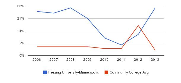 Herzing University-Minneapolis Unknown&nbsp(2006-2013)