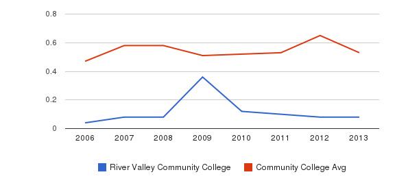 River Valley Community College Diversity Score&nbsp(2006-2013)