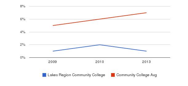 Lakes Region Community College Hispanic&nbsp(2009-2013)