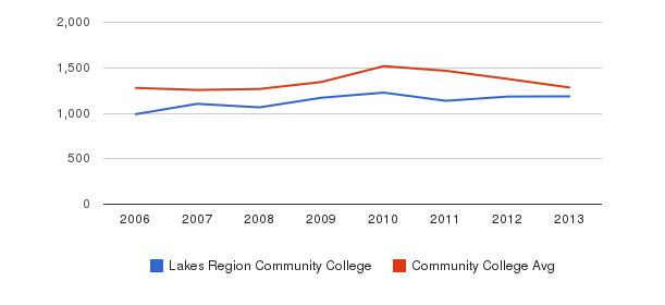 Lakes Region Community College Total Enrollment&nbsp(2006-2013)