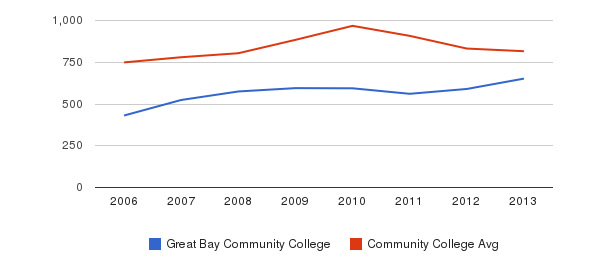Great Bay Community College Full-Time Students&nbsp(2006-2013)