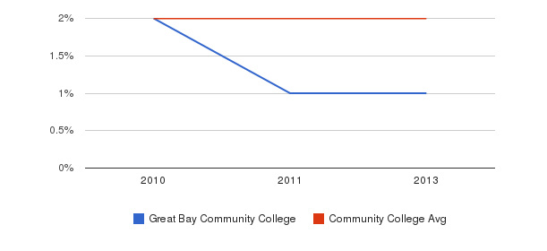 Great Bay Community College More&nbsp(2010-2013)