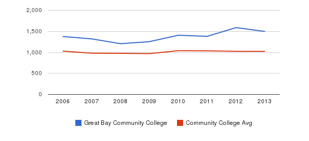 Great Bay Community College Part-Time Students&nbsp(2006-2013)