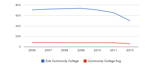 Erie Community College Total Faculty&nbsp(2006-2013)