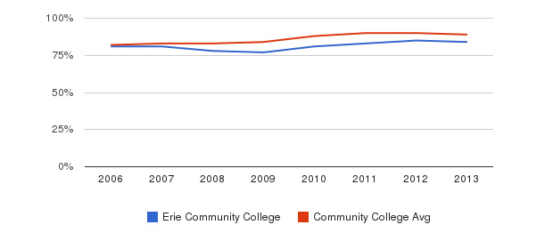 Erie Community College % Students Receiving Some Financial Aid&nbsp(2006-2013)