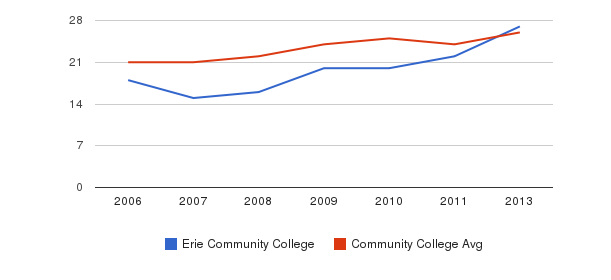 Erie Community College student staff&nbsp(2006-2013)