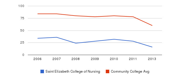 Saint Elizabeth College of Nursing Total Faculty&nbsp(2006-2013)