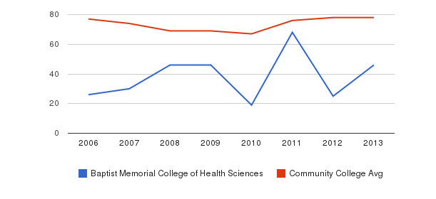 Baptist Memorial College of Health Sciences Percent Admitted&nbsp(2006-2013)