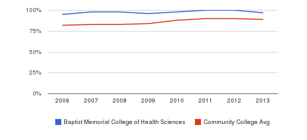 Baptist Memorial College of Health Sciences % Students Receiving Some Financial Aid&nbsp(2006-2013)