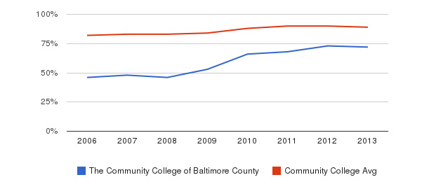 The Community College of Baltimore County % Students Receiving Some Financial Aid&nbsp(2006-2013)